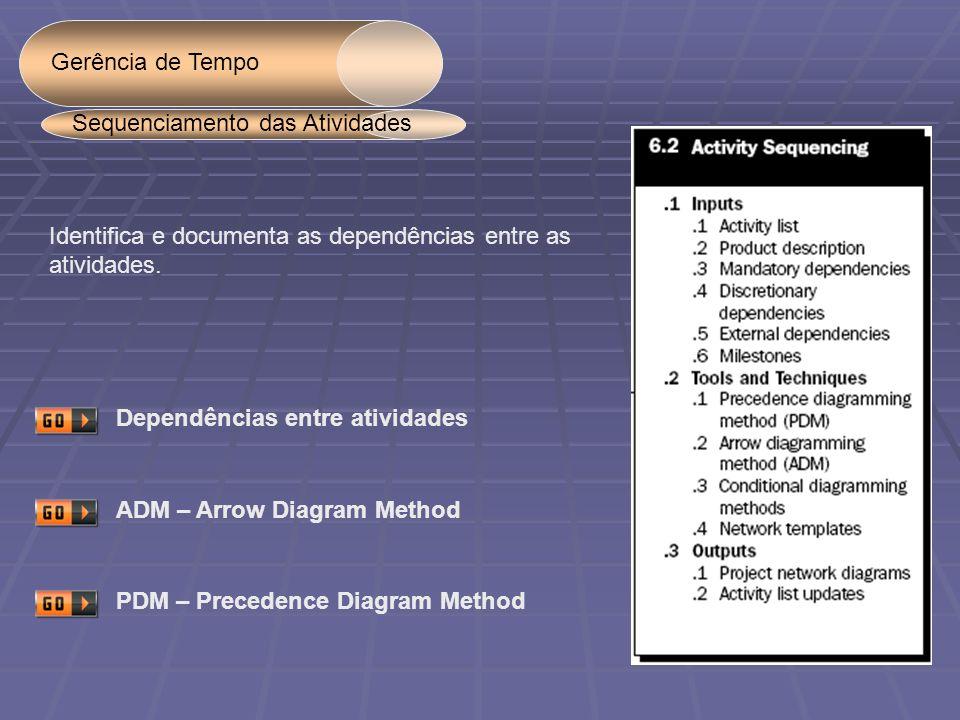 Gerência de Tempo Identifica e documenta as dependências entre as atividades. Sequenciamento das Atividades Dependências entre atividadesADM – Arrow D