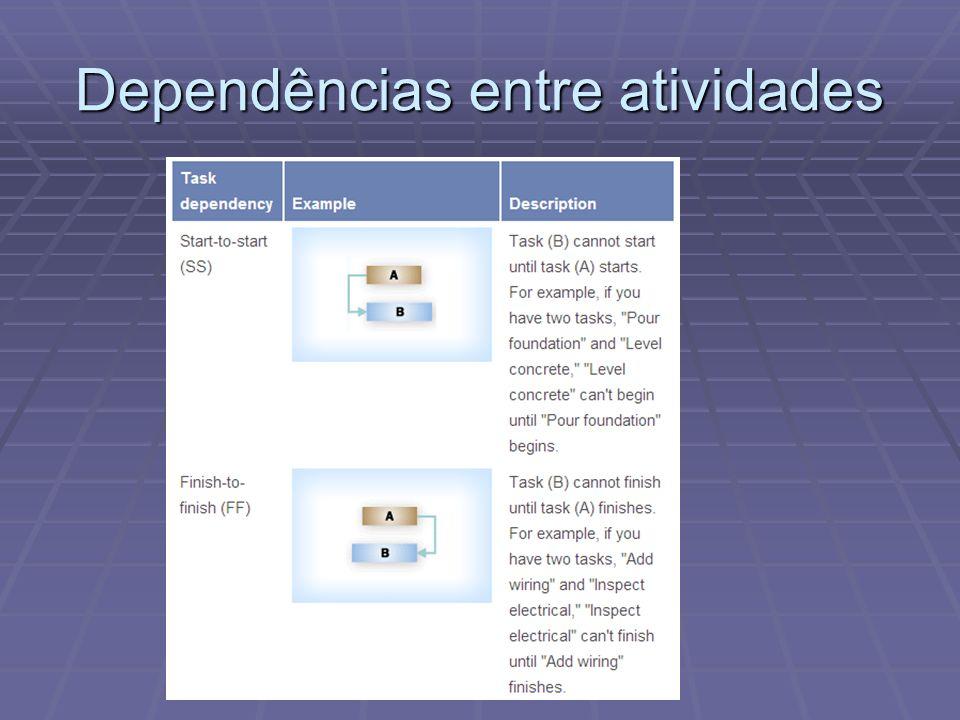 Start-to-Finish Dependencies Task1 must finish to Task2 starts.