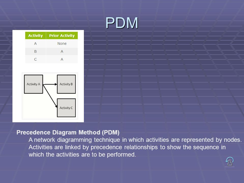Precedence Diagram Method (PDM) A network diagramming technique in which activities are represented by nodes. Activities are linked by precedence rela