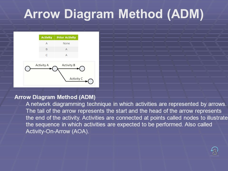 Arrow Diagram Method (ADM) A network diagramming technique in which activities are represented by arrows. The tail of the arrow represents the start a
