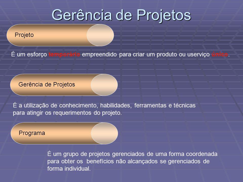 Gerência de Projetos Projeto É um esforço temporário empreendido para criar um produto ou userviço único. É a utilização de conhecimento, habilidades,
