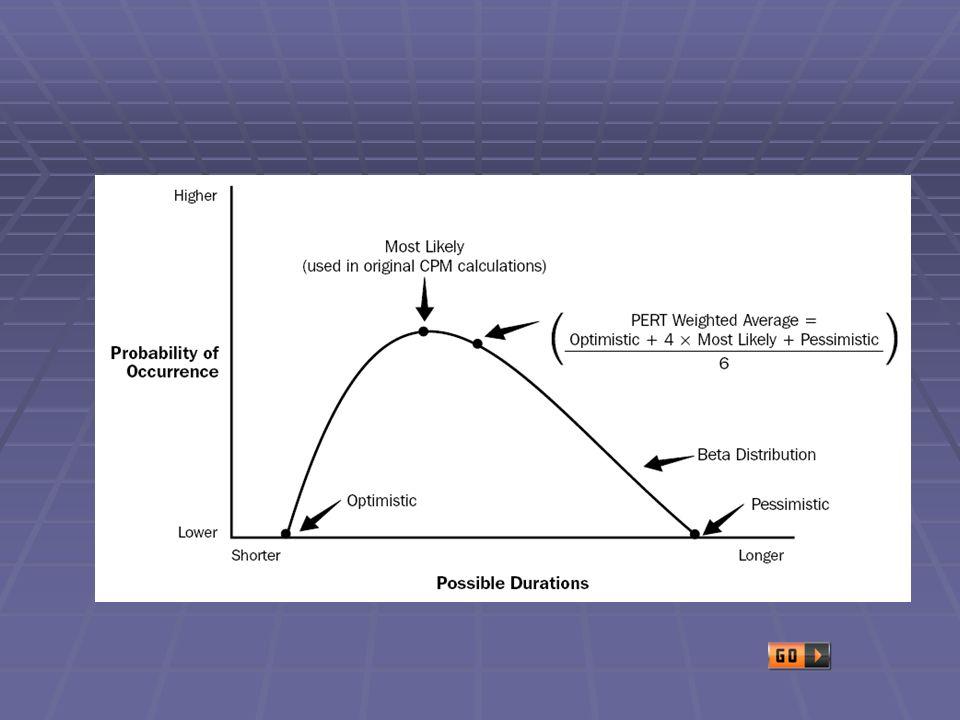 Exemplo: Uma atividade tem um tempo estimado: Otimista de 10 dias Mais provável de 12 dias Pessimista de 18 dias A duração da atividade é igual a: {10 + (4 x 12) + 17} / 6 Logo a duração da atividade é igual a 12,5 dias