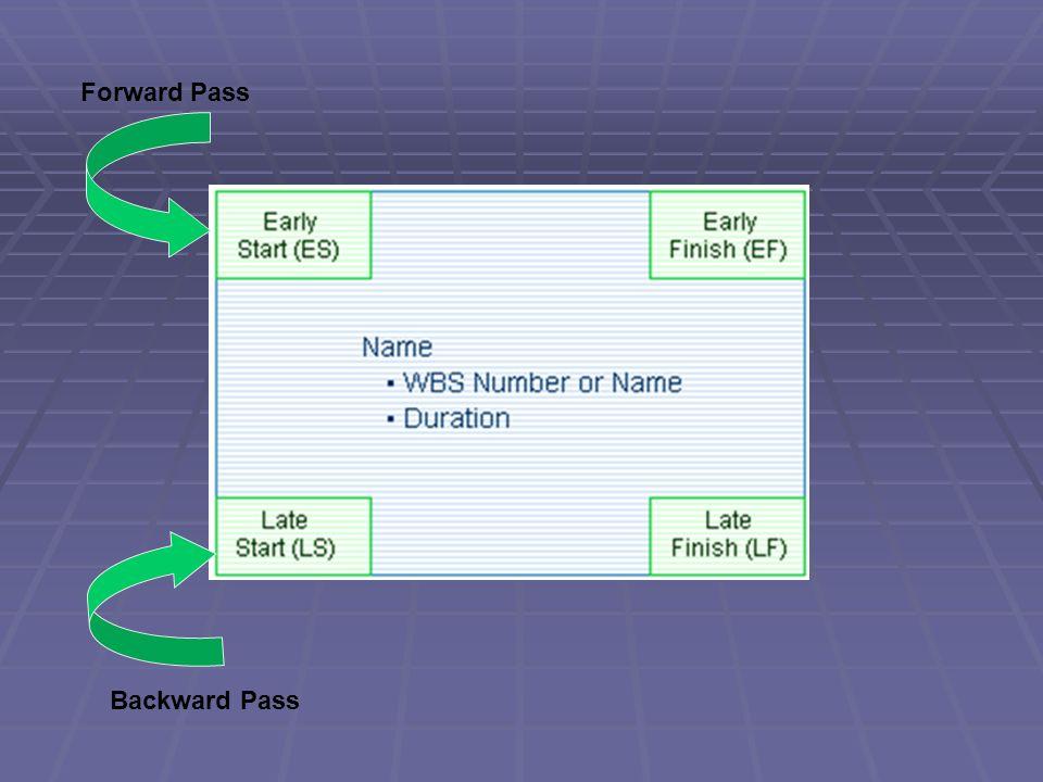 Forward Pass Backward Pass