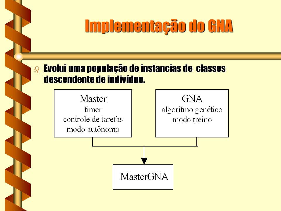 Implementação do GNA b Evolui uma população de instancias de classes descendente de indivíduo.