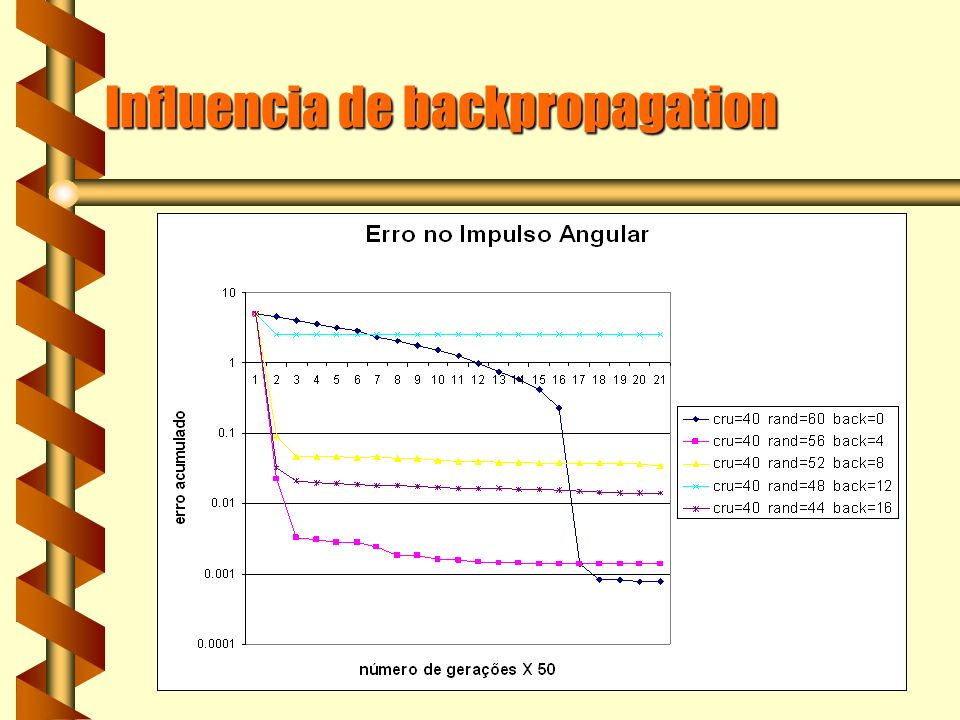 Influencia de backpropagation