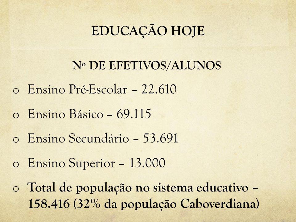 EDUCAÇÃO HOJE Nº DE EFETIVOS/ALUNOS o Ensino Pré-Escolar – 22.610 o Ensino Básico – 69.115 o Ensino Secundário – 53.691 o Ensino Superior – 13.000 o Total de população no sistema educativo – 158.416 (32% da população Caboverdiana)