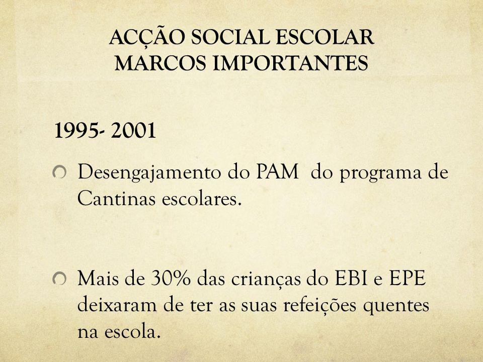 ACÇÃO SOCIAL ESCOLAR MARCOS IMPORTANTES 1995- 2001 Desengajamento do PAM do programa de Cantinas escolares. Mais de 30% das crianças do EBI e EPE deix