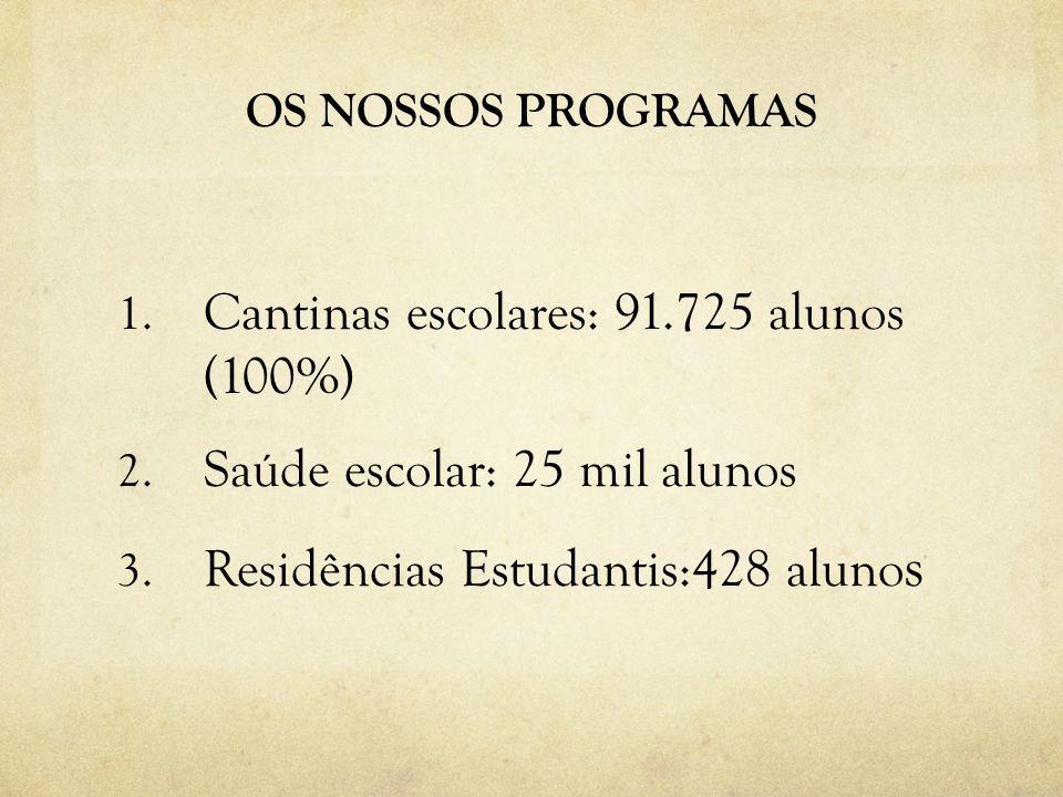 OS NOSSOS PROGRAMAS 1. Cantinas escolares: 91.725 alunos (100%) 2. Saúde escolar: 25 mil alunos 3. Residências Estudantis:428 aluno s