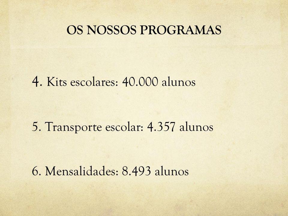 OS NOSSOS PROGRAMAS 4. Kits escolares: 40.000 alunos 5. Transporte escolar: 4.357 alunos 6. Mensalidades: 8.493 alunos