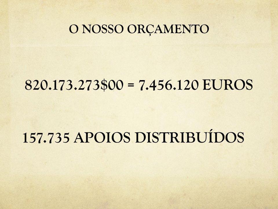 O NOSSO ORÇAMENTO 820.173.273$00 = 7.456.120 EUROS 157.735 APOIOS DISTRIBUÍDOS