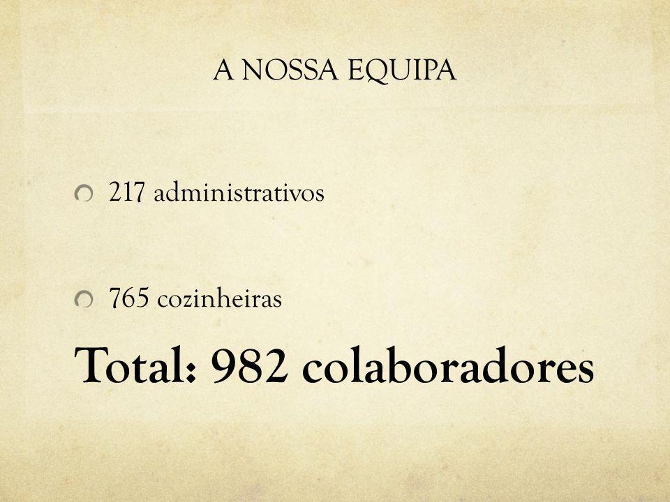 A NOSSA EQUIPA 217 administrativos 765 cozinheiras Total: 982 colaboradores