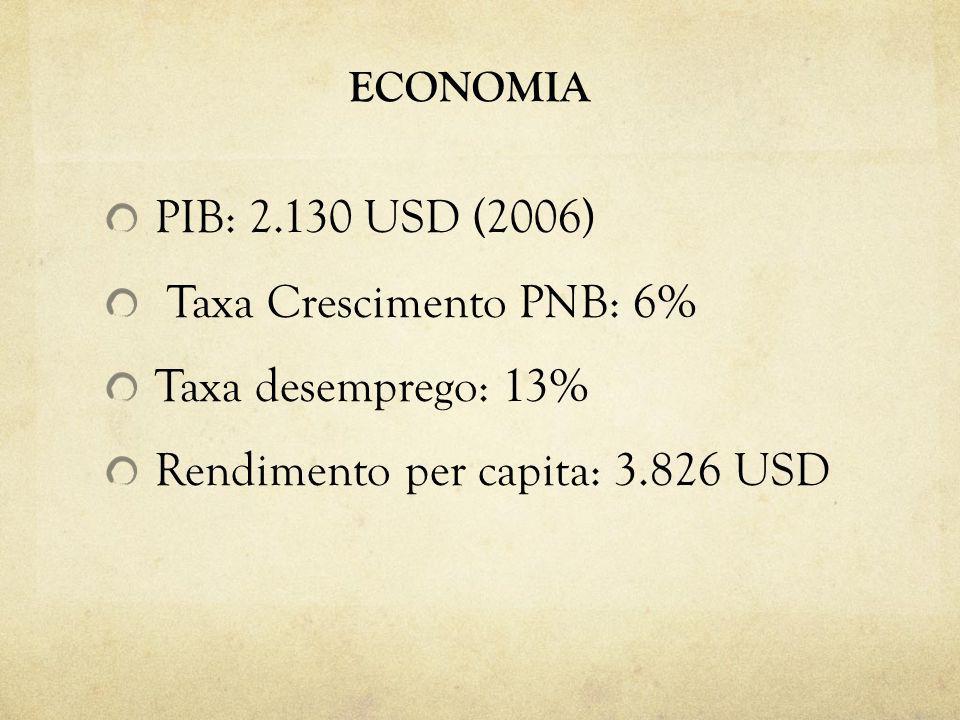 ECONOMIA PIB: 2.130 USD (2006) Taxa Crescimento PNB: 6% Taxa desemprego: 13% Rendimento per capita: 3.826 USD