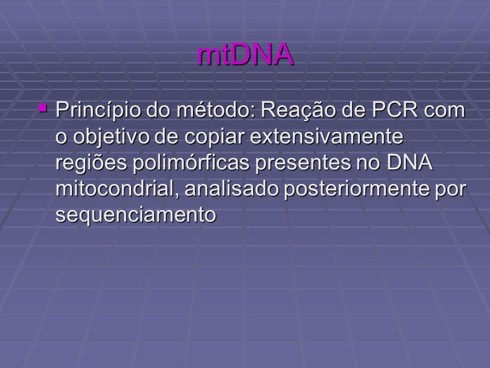 Princípio do método: Reação de PCR com o objetivo de copiar extensivamente regiões polimórficas presentes no DNA mitocondrial, analisado posteriorment