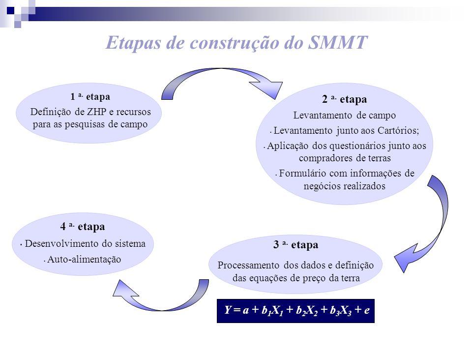 Etapas de construção do SMMT 1 a. etapa Definição de ZHP e recursos para as pesquisas de campo 2 a. etapa Levantamento de campo Levantamento junto aos