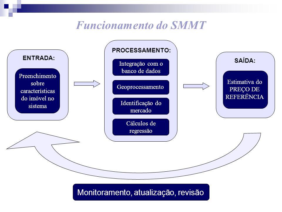 Funcionamento do SMMT Monitoramento, atualização, revisão ENTRADA: Preenchimento sobre características do imóvel no sistema SAÍDA: Estimativa do PREÇO