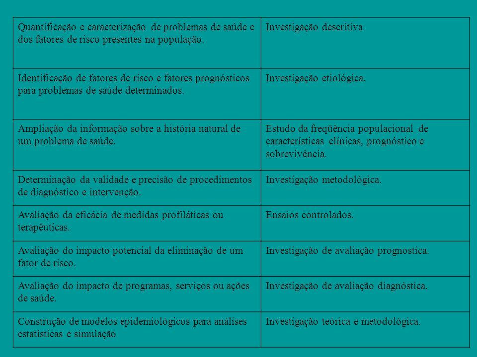 Quantificação e caracterização de problemas de saúde e dos fatores de risco presentes na população. Investigação descritiva Identificação de fatores d