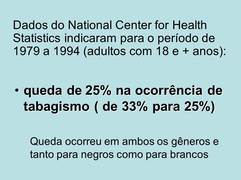Dados do National Center for Health Statistics indicaram para o período de 1979 a 1994 (adultos com 18 e + anos): queda de25% na ocorrência de tabagis