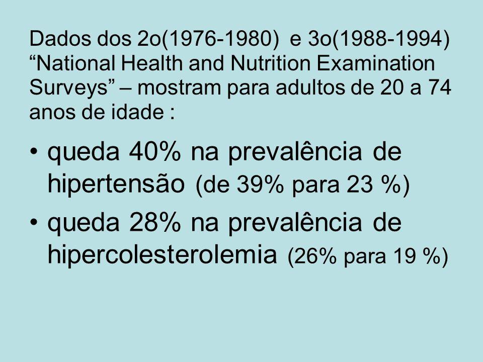Dados dos 2o(1976-1980) e 3o(1988-1994) National Health and Nutrition Examination Surveys – mostram para adultos de 20 a 74 anos de idade : queda 40%