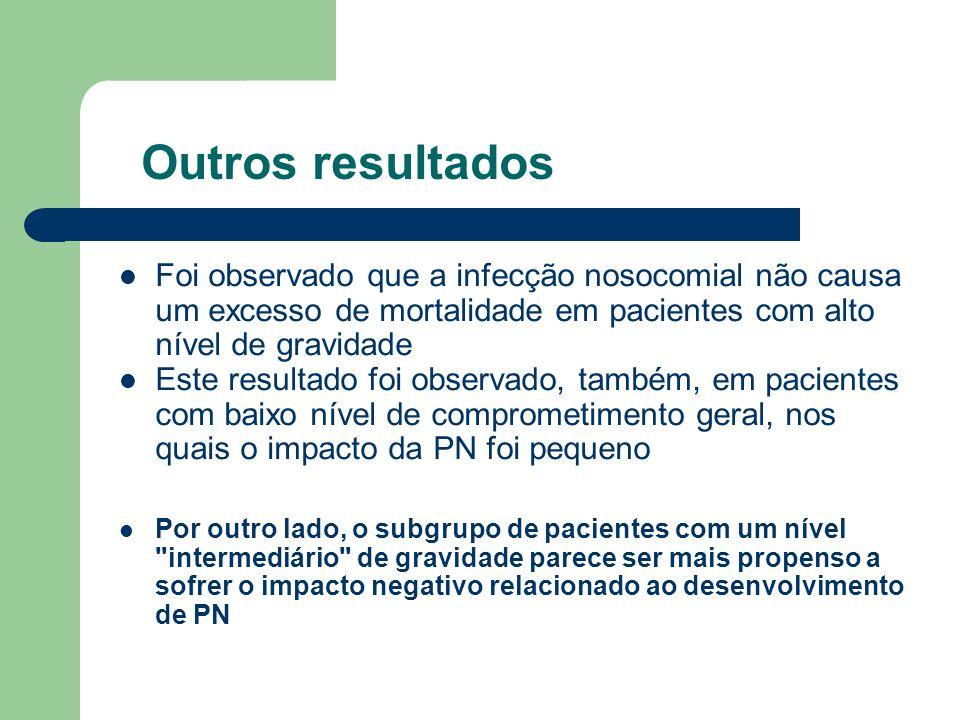 Outros resultados Foi observado que a infecção nosocomial não causa um excesso de mortalidade em pacientes com alto nível de gravidade Este resultado