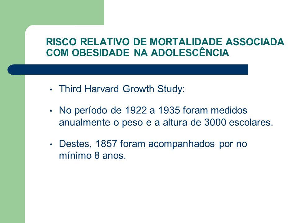 RISCO RELATIVO DE MORTALIDADE ASSOCIADA COM OBESIDADE NA ADOLESCÊNCIA Third Harvard Growth Study: No período de 1922 a 1935 foram medidos anualmente o