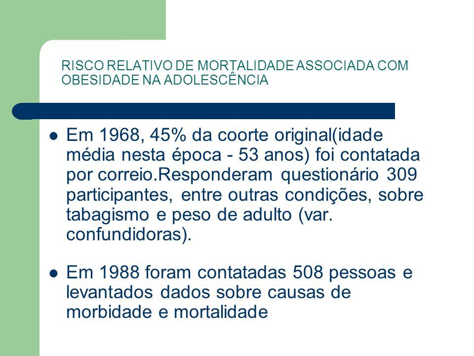 RISCO RELATIVO DE MORTALIDADE ASSOCIADA COM OBESIDADE NA ADOLESCÊNCIA Em 1968, 45% da coorte original(idade média nesta época - 53 anos) foi contatada