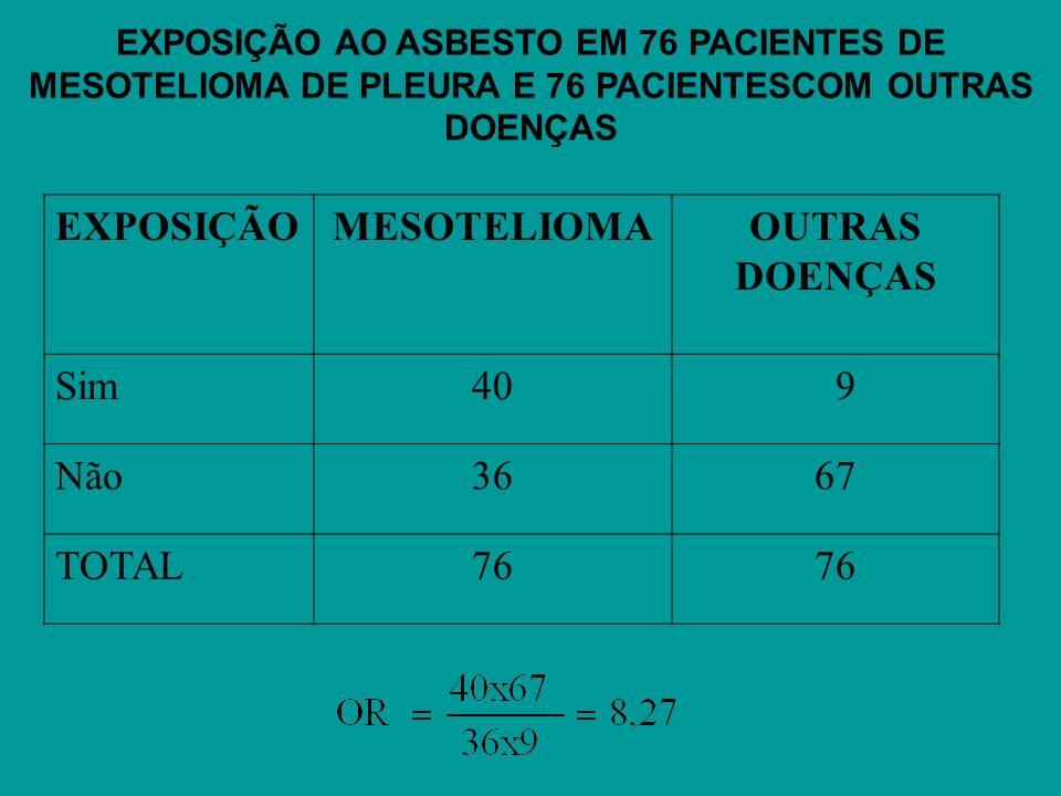 EXPOSIÇÃO AO ASBESTO EM 76 PACIENTES DE MESOTELIOMA DE PLEURA E 76 PACIENTESCOM OUTRAS DOENÇAS EXPOSIÇÃOMESOTELIOMAOUTRAS DOENÇAS Sim40 9 Não3667 TOTA