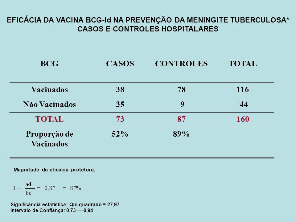 EFICÁCIA DA VACINA BCG-Id NA PREVENÇÃO DA MENINGITE TUBERCULOSA* CASOS E CONTROLES HOSPITALARES BCGCASOSCONTROLESTOTAL Vacinados3878116 Não Vacinados3
