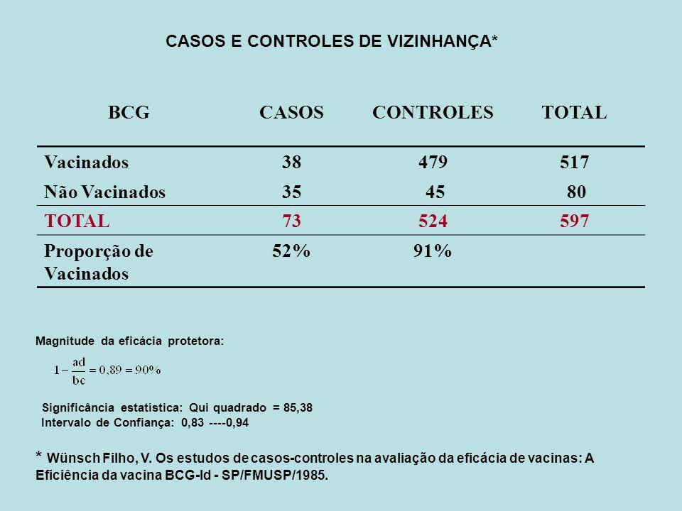 CASOS E CONTROLES DE VIZINHANÇA* BCGCASOSCONTROLESTOTAL Vacinados38479517 Não Vacinados35 45 80 TOTAL73524597 Proporção de Vacinados 52%91% Magnitude