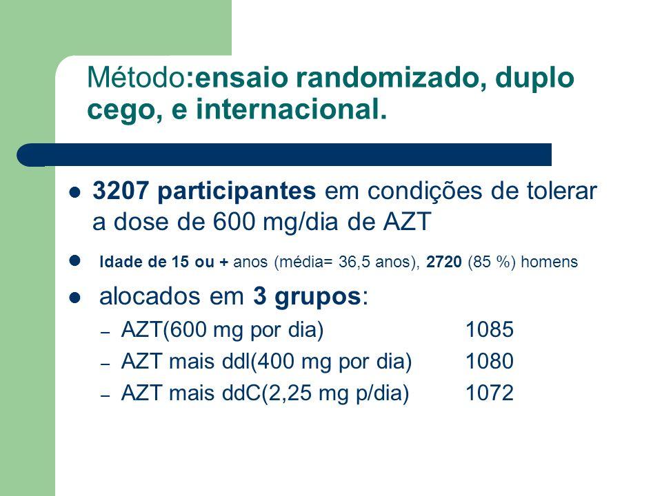 Método:ensaio randomizado, duplo cego, e internacional. 3207 participantes em condições de tolerar a dose de 600 mg/dia de AZT Idade de 15 ou + anos (