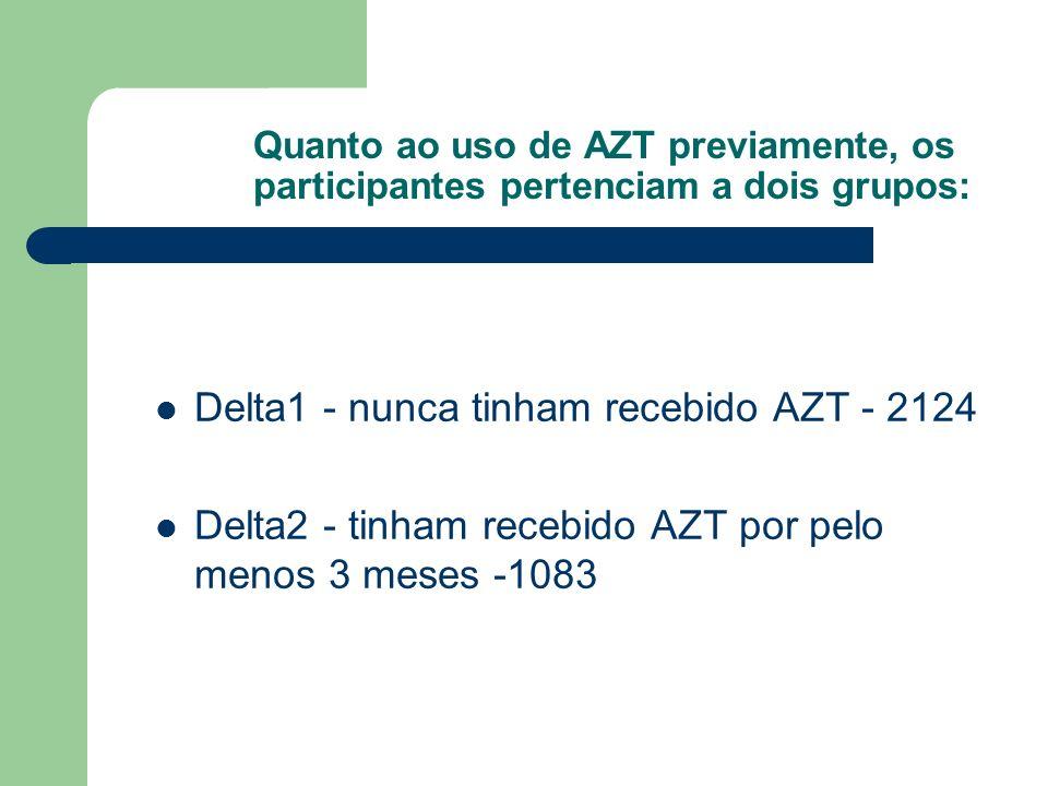 Quanto ao uso de AZT previamente, os participantes pertenciam a dois grupos: Delta1 - nunca tinham recebido AZT - 2124 Delta2 - tinham recebido AZT po