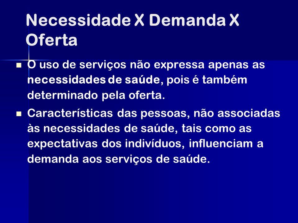 Necessidade X Demanda X Oferta O uso de serviços não expressa apenas as necessidades de saúde, pois é também determinado pela oferta. Características