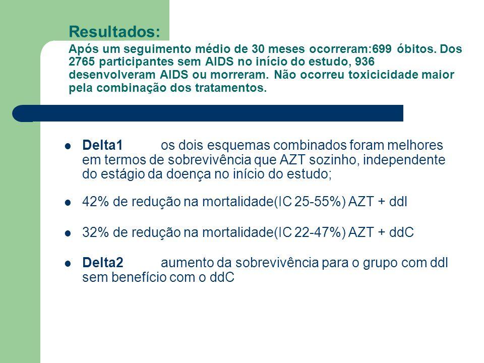 Resultados: Após um seguimento médio de 30 meses ocorreram:699 óbitos. Dos 2765 participantes sem AIDS no início do estudo, 936 desenvolveram AIDS ou