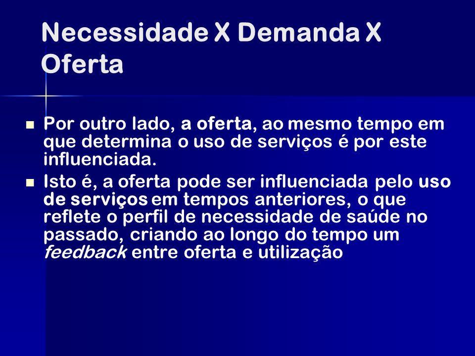 Necessidade X Demanda X Oferta Por outro lado, a oferta, ao mesmo tempo em que determina o uso de serviços é por este influenciada. Isto é, a oferta p