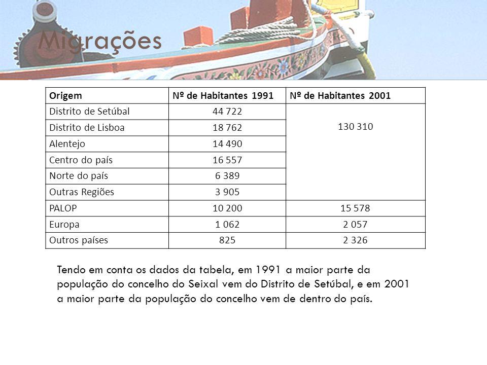 Migrações Tendo em conta os dados da tabela, em 1991 a maior parte da população do concelho do Seixal vem do Distrito de Setúbal, e em 2001 a maior pa