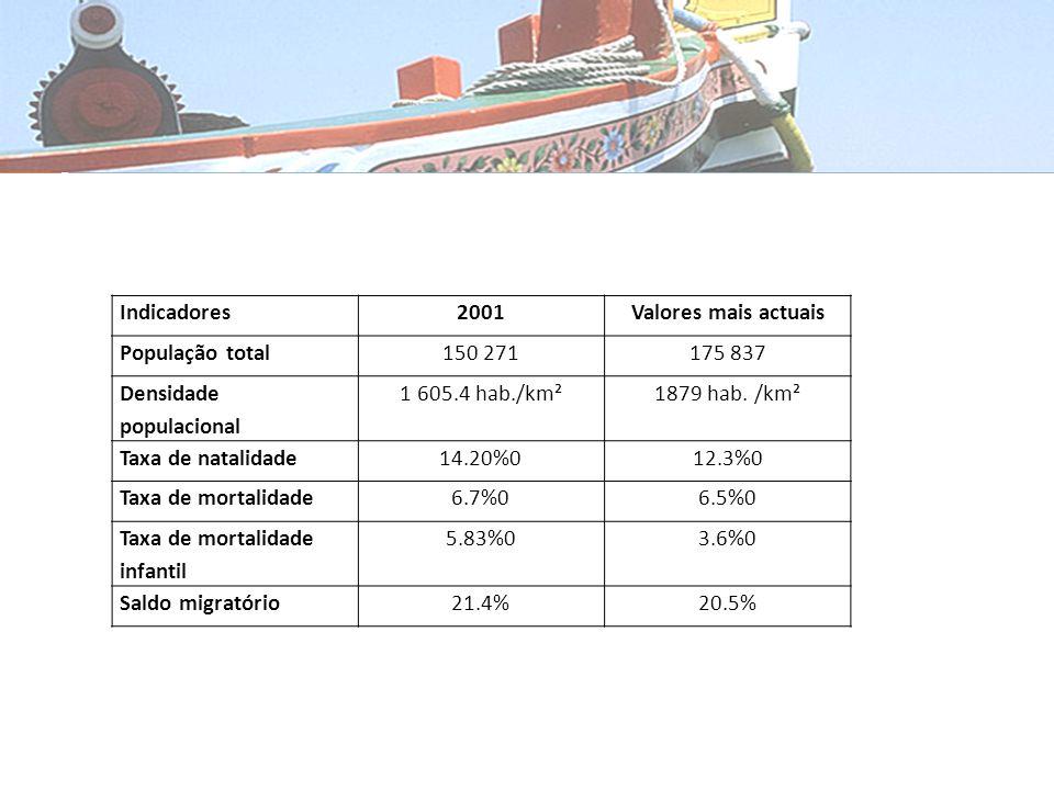 Conselho do seixal Indicadores Demográficos Indicadores2001Valores mais actuais População total150 271175 837 Densidade populacional 1 605.4 hab./km²1