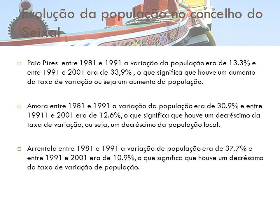Evolução da população no concelho do Seixal Paio Pires entre 1981 e 1991 a variação da população era de 13.3% e ente 1991 e 2001 era de 33,9%, o que s
