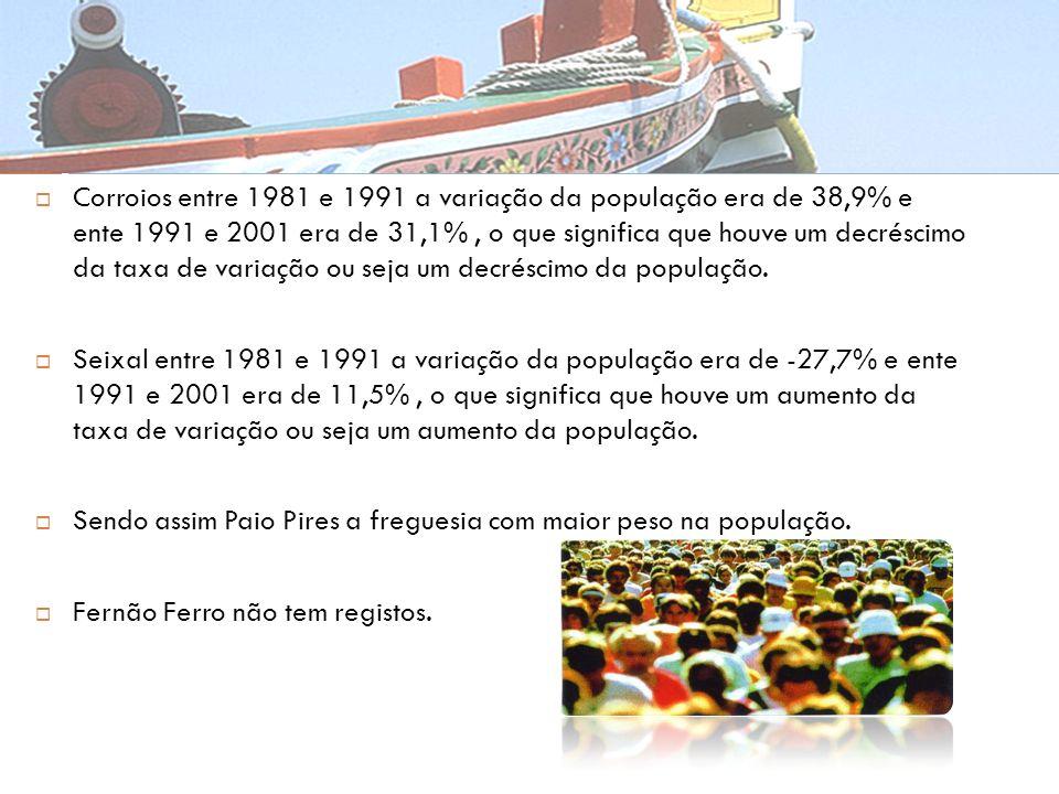 Corroios entre 1981 e 1991 a variação da população era de 38,9% e ente 1991 e 2001 era de 31,1%, o que significa que houve um decréscimo da taxa de va