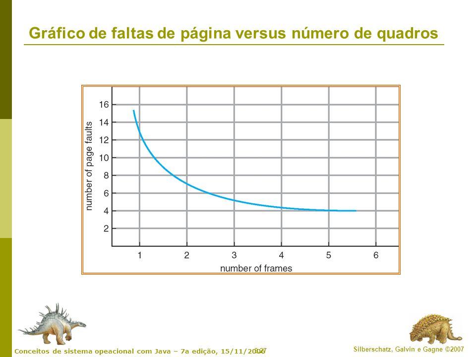 9.27 Silberschatz, Galvin e Gagne ©2007 Conceitos de sistema opeacional com Java – 7a edição, 15/11/2006 Gráfico de faltas de página versus número de