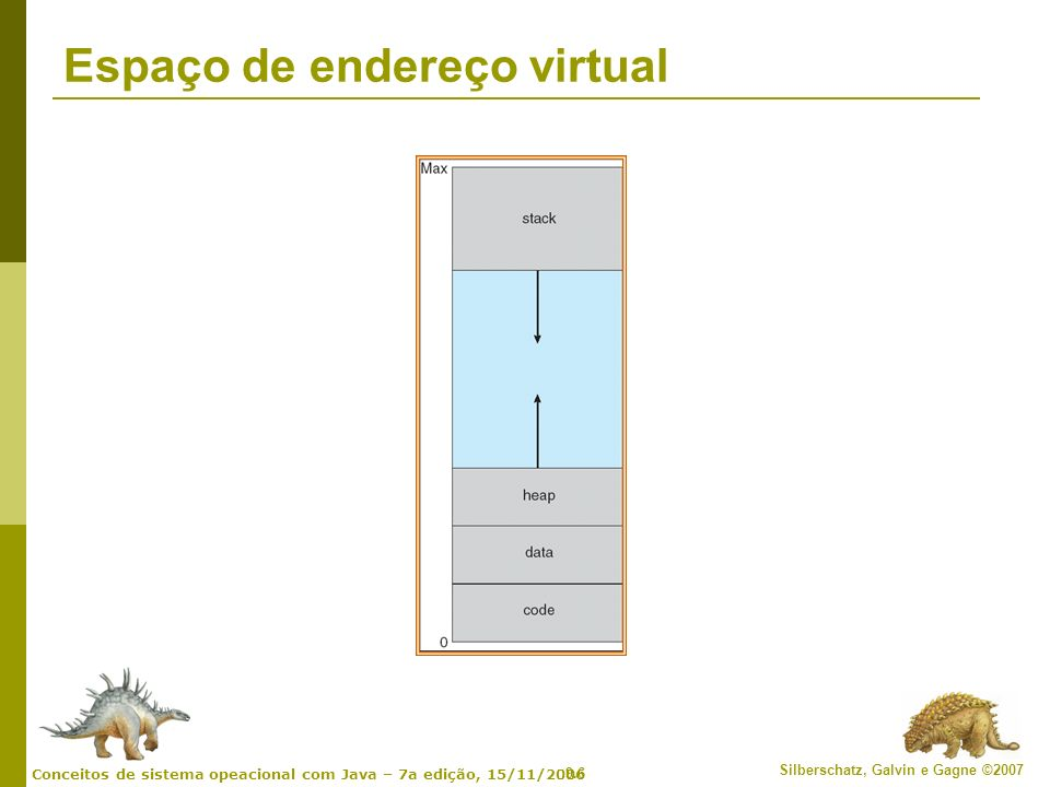 9.6 Silberschatz, Galvin e Gagne ©2007 Conceitos de sistema opeacional com Java – 7a edição, 15/11/2006 Espaço de endereço virtual