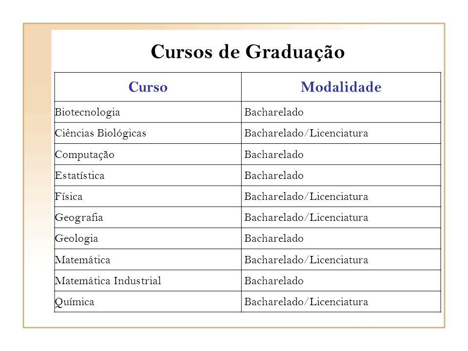 Pós – Graduação stricto sensu Curso/Conc.