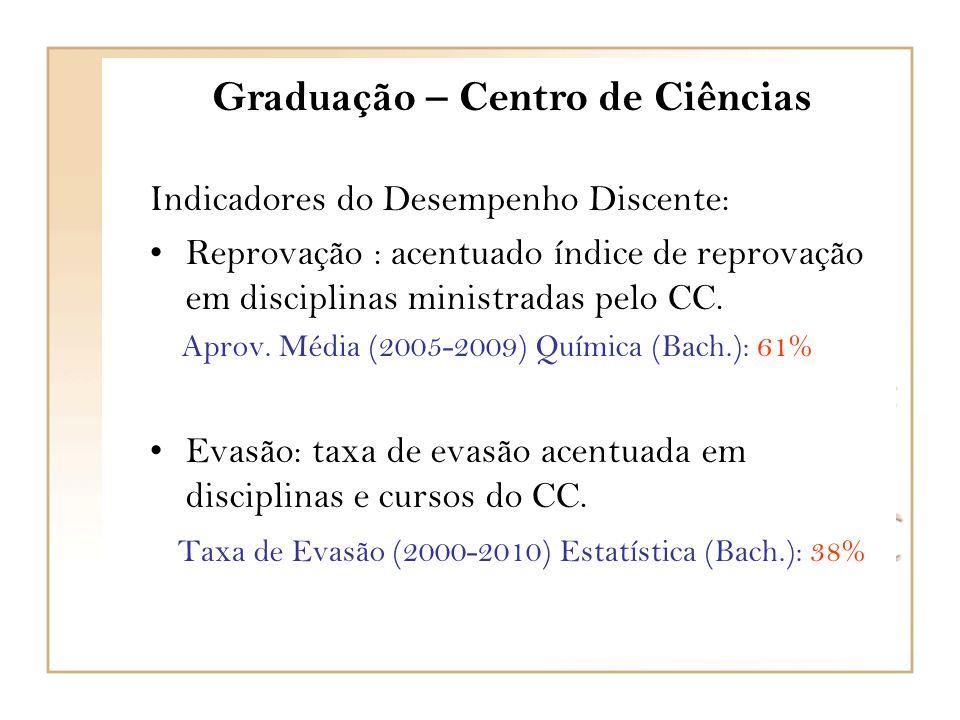 Graduação – Centro de Ciências Indicadores do Desempenho Discente: Reprovação : acentuado índice de reprovação em disciplinas ministradas pelo CC.