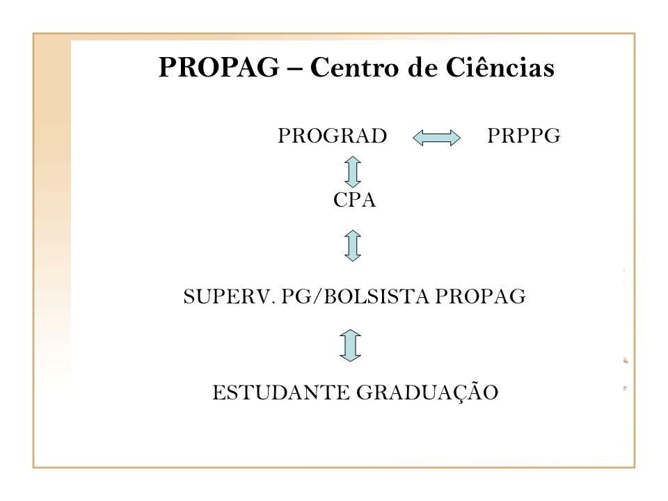 PROPAG – Centro de Ciências PROGRAD PRPPG CPA SUPERV. PG/BOLSISTA PROPAG ESTUDANTE GRADUAÇÃO