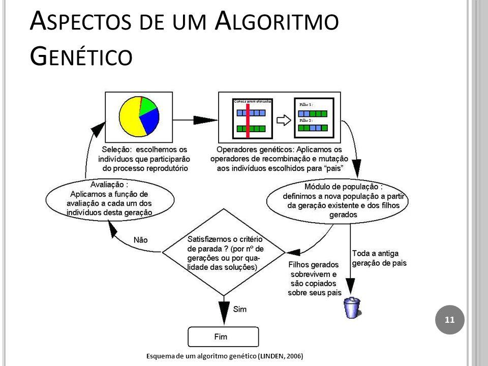A SPECTOS DE UM A LGORITMO G ENÉTICO 11 Esquema de um algoritmo genético (LINDEN, 2006)