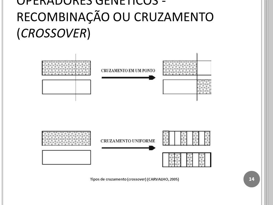 OPERADORES GENÉTICOS - RECOMBINAÇÃO OU CRUZAMENTO (CROSSOVER) 14 Tipos de cruzamento (crossover) (CARVALHO, 2005)