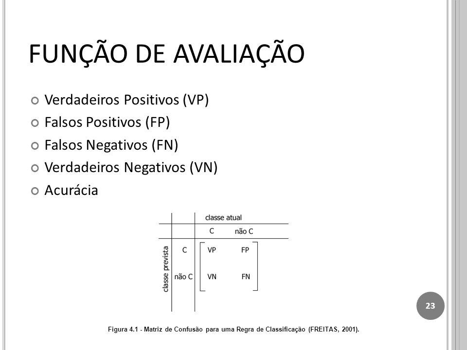 Verdadeiros Positivos (VP) Falsos Positivos (FP) Falsos Negativos (FN) Verdadeiros Negativos (VN) Acurácia 23 Figura 4.1 - Matriz de Confusão para uma Regra de Classificação (FREITAS, 2001).