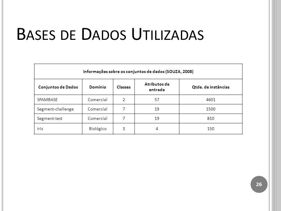 B ASES DE D ADOS U TILIZADAS 26 Informações sobre os conjuntos de dados (SOUZA, 2008) Conjuntos de DadosDomínioClasses Atributos de entrada Qtde.