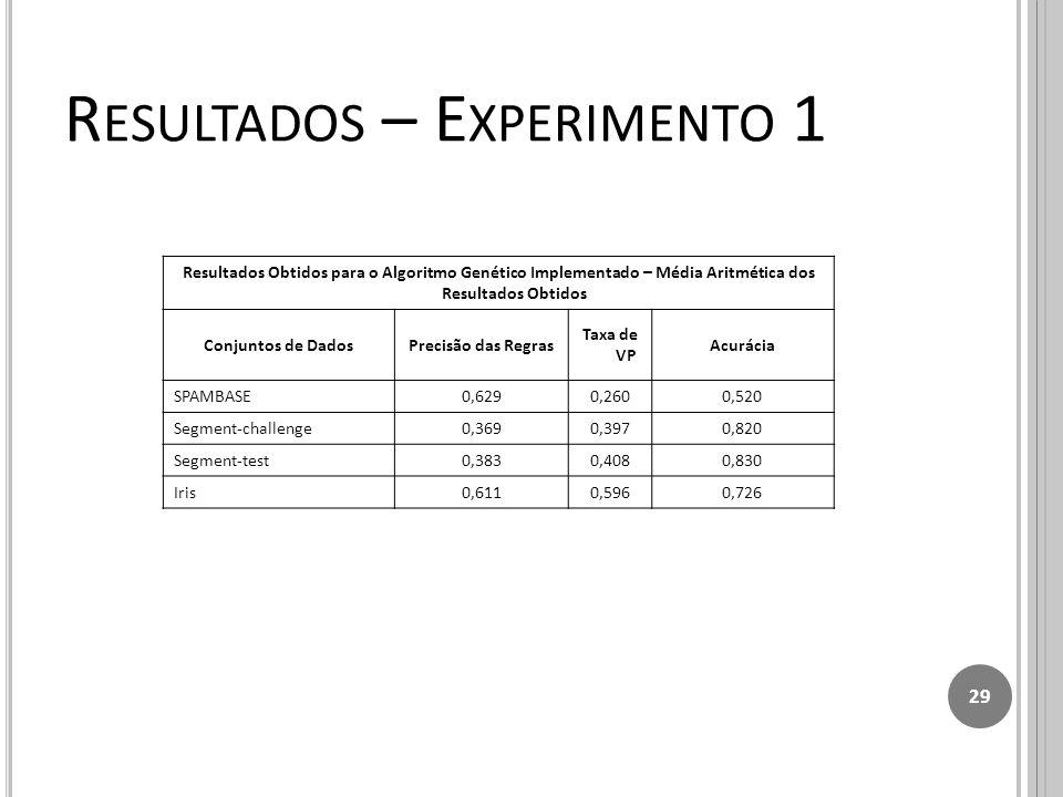 R ESULTADOS – E XPERIMENTO 1 Resultados Obtidos para o Algoritmo Genético Implementado – Média Aritmética dos Resultados Obtidos Conjuntos de DadosPrecisão das Regras Taxa de VP Acurácia SPAMBASE0,6290,2600,520 Segment-challenge0,3690,3970,820 Segment-test0,3830,4080,830 Iris0,6110,5960,726 29
