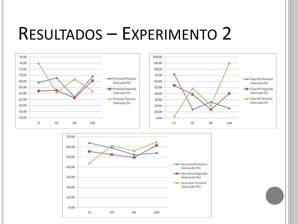 R ESULTADOS – E XPERIMENTO 2