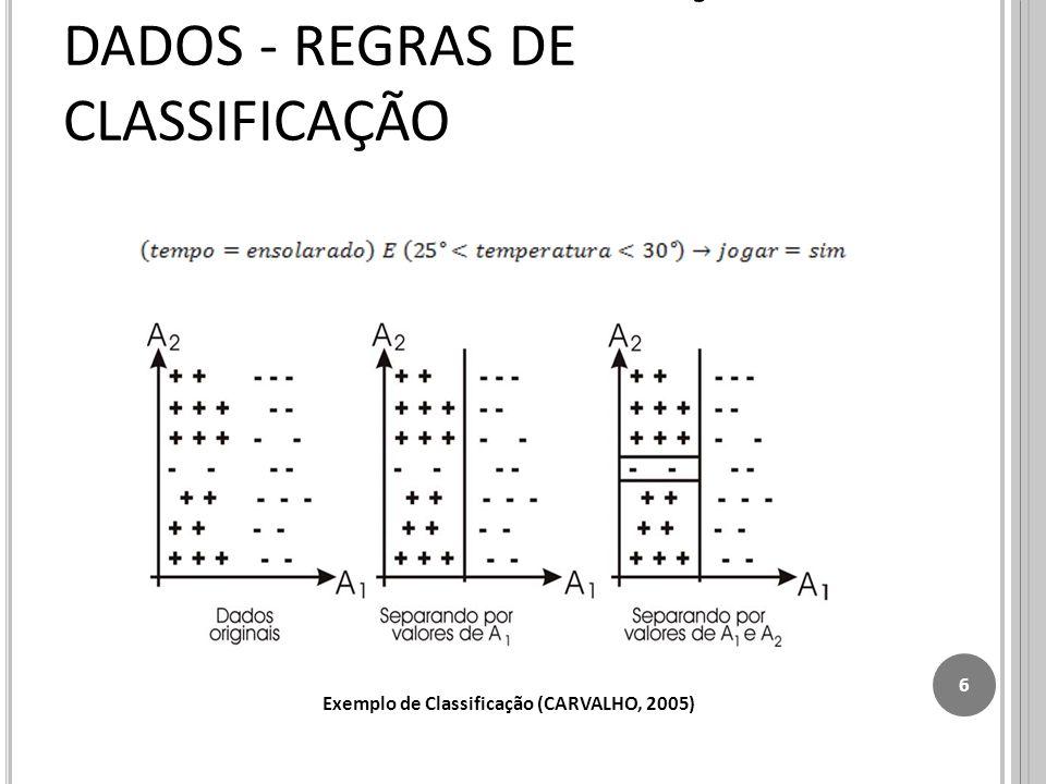 TÉCNICAS PARA MINERAÇÃO DE DADOS - REGRAS DE CLASSIFICAÇÃO 6 Exemplo de Classificação (CARVALHO, 2005)
