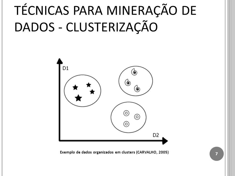 7 TÉCNICAS PARA MINERAÇÃO DE DADOS - CLUSTERIZAÇÃO Exemplo de dados organizados em clusters (CARVALHO, 2005)